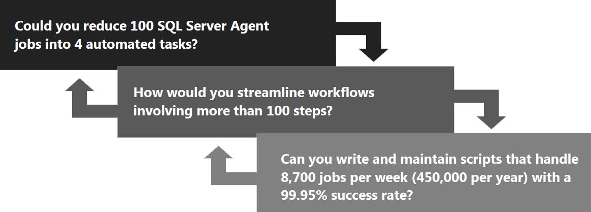 FTP Whitepaper User Successes