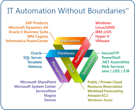 Take an Architectural Approach to IT Automation