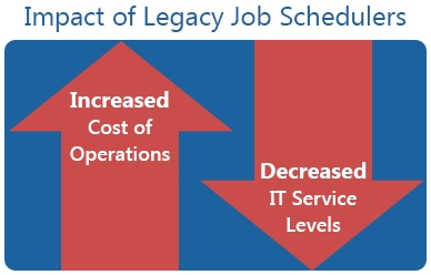 Impact of Legacy Job Schedulers