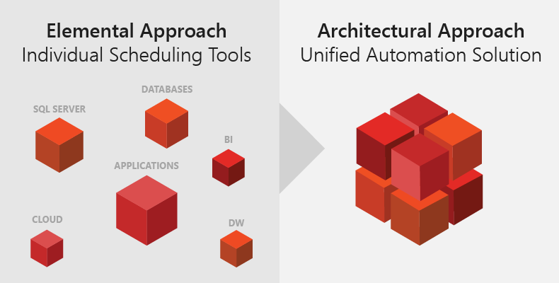 Individual Scheduling Tools to a Unified Automation Solution